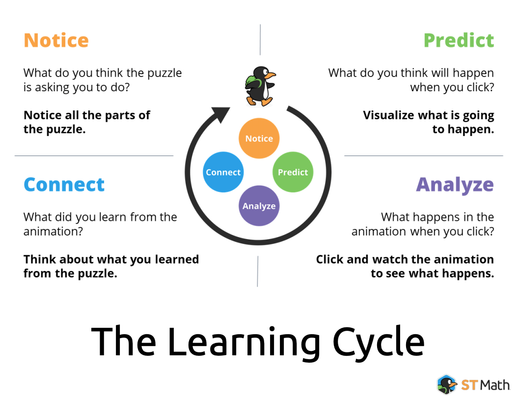 learning cycle poster with questions