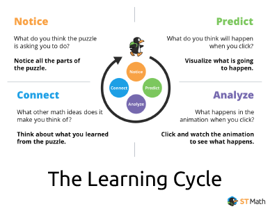 Learning Cycle Poster