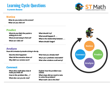 Learning Cycle Discourse Questions and Sentence Stems